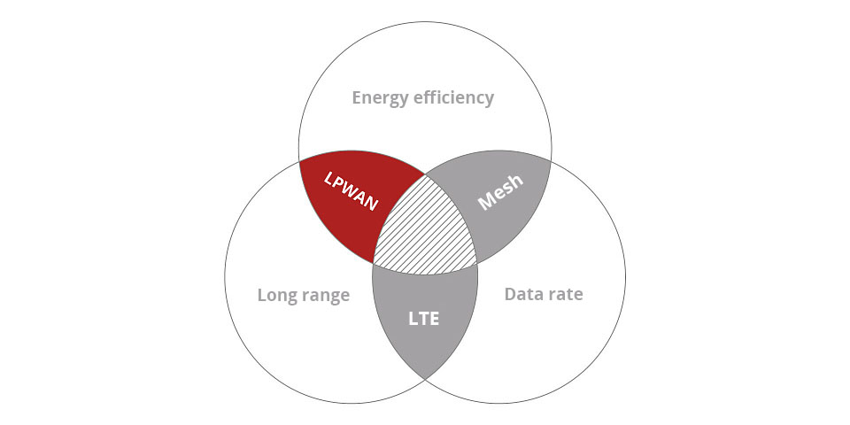 Existing wireless data transmission technologies achieve high performance only in two of three communication characteristics at a time: range, data rate and energy efficiency